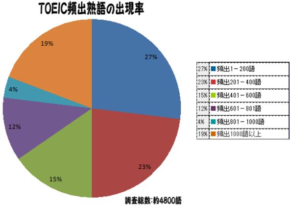 TOEIC頻出熟語のグラフ